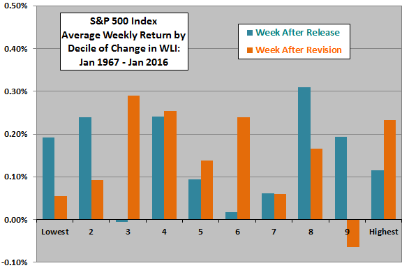 SP500-average-weekly-return-by-decile-of-weekly-change-in-WLI