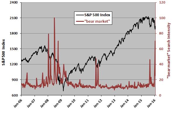 SP500-bear-market-search-intensity