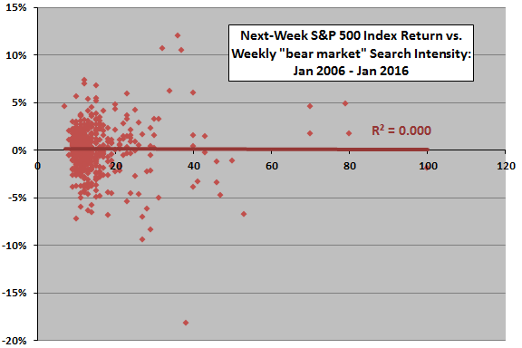 SP500-next-week-return-vs-bear-market-search-intensity