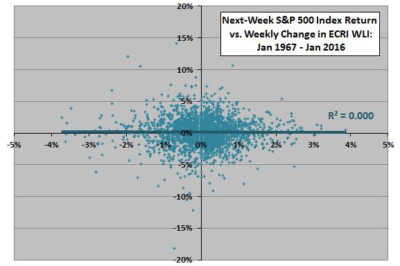 SP500-next-week-return-vs-weekly-change-in-WLI