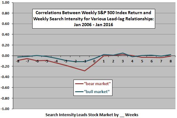 SP500-weekly-return-search-intensity-leadlag