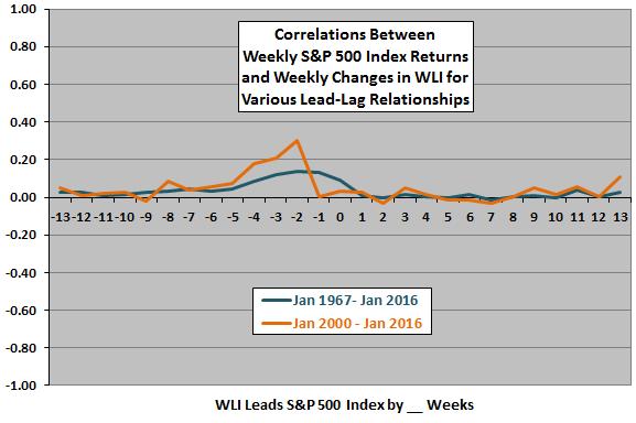SP500-weekly-return-weekly-change-in-WLI-leadlag