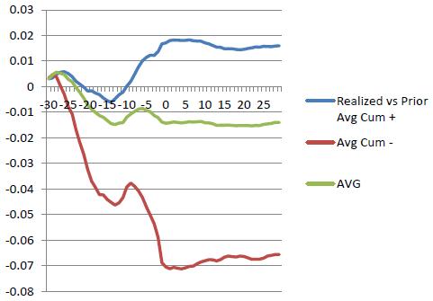 cumulatives-around-ISM-manufacturing-news