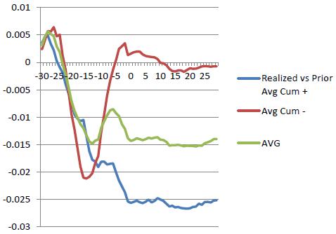 cumulatives-around-construction-spending-news