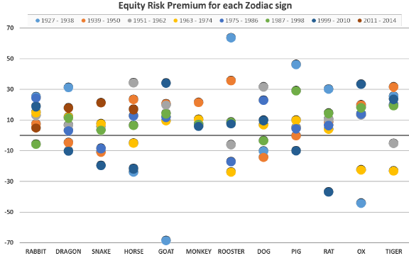 equity-risk-premium-by-zodiac-sign-by-subperiod