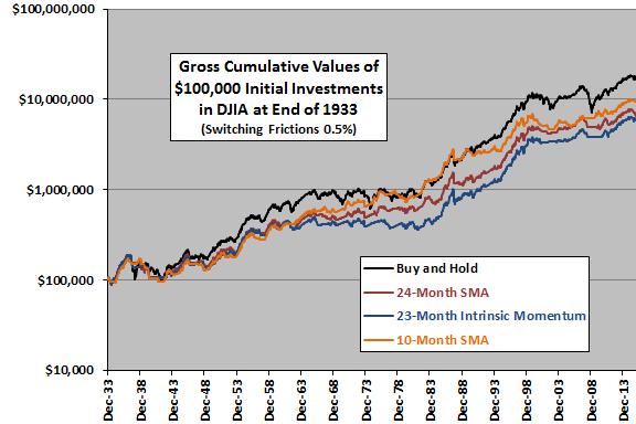 24-month-SMA-strategy-test-cumulatives-DJIA