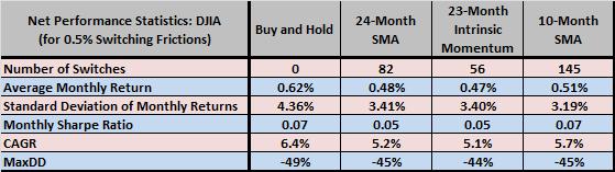 24-month-SMA-strategy-test-statistics-DJIA