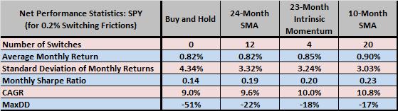 24-month-SMA-strategy-test-statistics-SPY