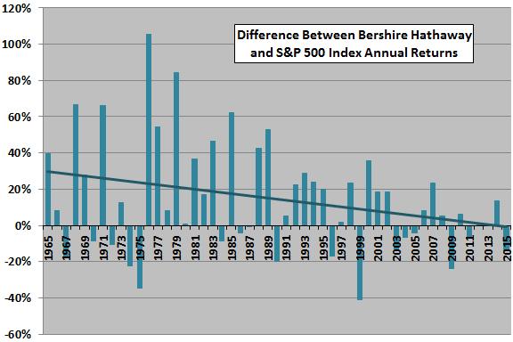 BRK-outperformance-trend
