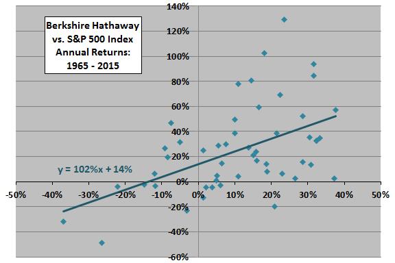 BRK-returns-versus-SP500-returns
