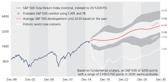 CAPE-based-SP500-total-return-projection