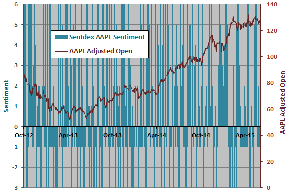 Sentdex-AAPL-sentiment-AAPL-price-series