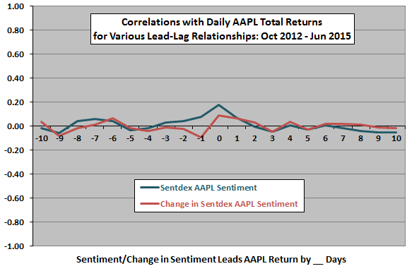 Sentdex-AAPL-sentiment-return-daily-leadlag
