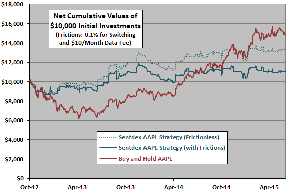 Sentdex-AAPL-strategy-cumulatives