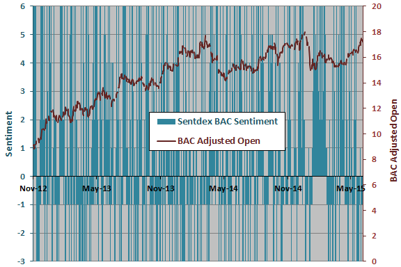 Sentdex-BAC-sentiment-BAC-price-series