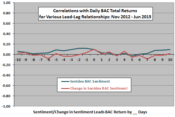 Sentdex-BAC-sentiment-return-daily-leadlag