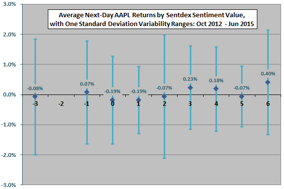 average-next-day-AAPL-return-by-daily-Sentdex-AAPL-sentiment-level