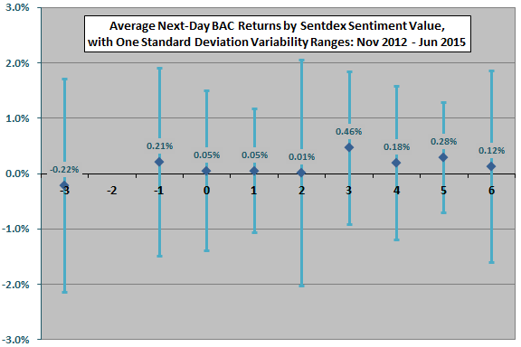 average-next-day-BAC-return-by-daily-Sentdex-BAC-sentiment-level