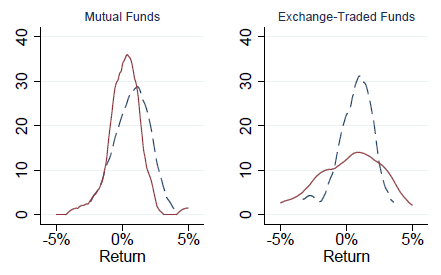mutual-fund-andETF-replication-of-hedge-fund-index-return-distributions