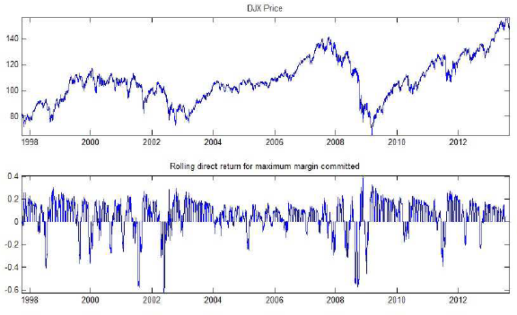 returns-for-iteratively-selling-60-day-ATM-put-options-on-DJIA
