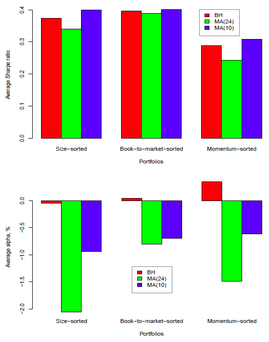 unbiased-simulated-SMA-strategy-performance