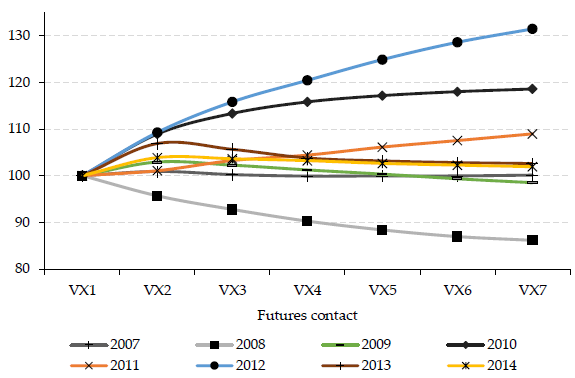 VIX-futures-relative-term-structure-by-year