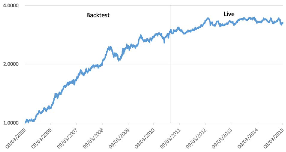 representative-alternative-beta-strategy-backtest-vs-live-performance