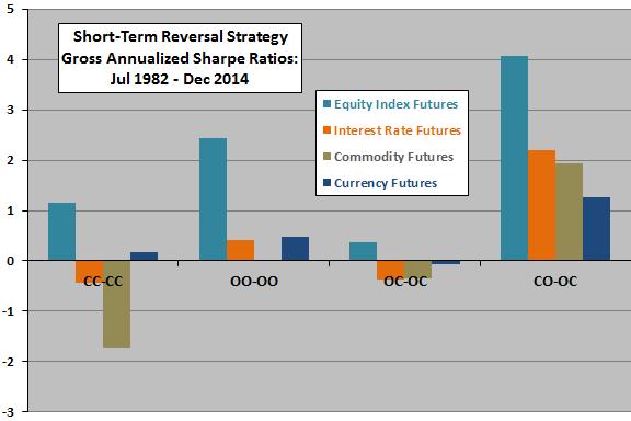 short-term-reversal-strategies-gross-annualized-Sharpe-ratios-for-futures