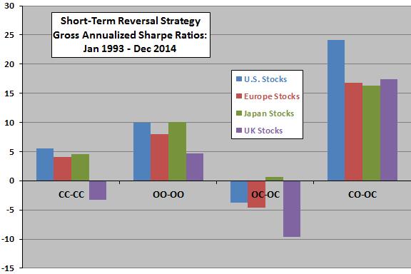 short-term-reversal-strategies-gross-annualized-Sharpe-ratios-for-stocks