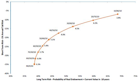 short-term-vs-long-term-risks-for-various-stock-bonds-REITs-allocations