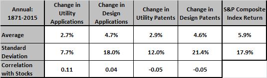 SP-composite-index-patents-annual-stats