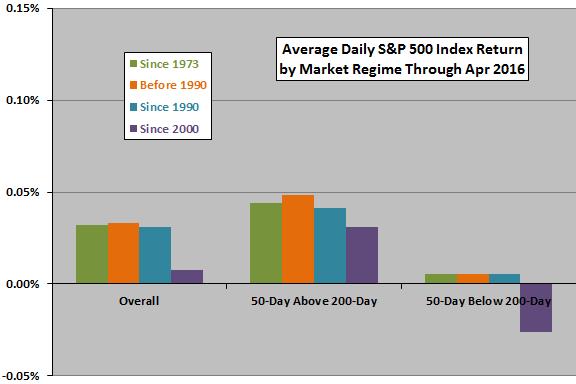 SP500-average-returns-after-gold-black-crosses