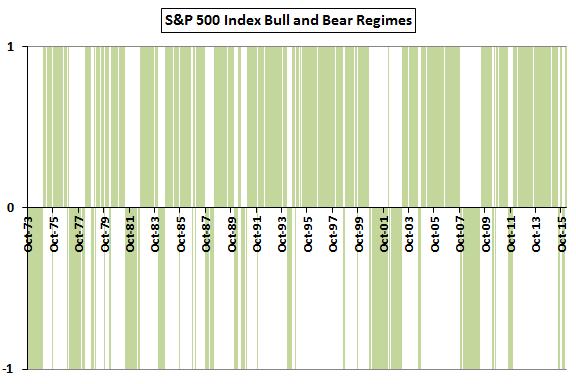 SP500-bull-and-bear-regimes