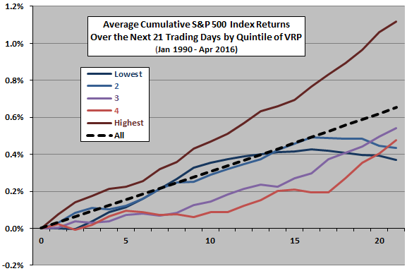 SP500-future-cumulative-returns-by-VRP-quintile