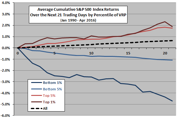 SP500-future-cumulative-returns-for-extreme-VRP-percentiles