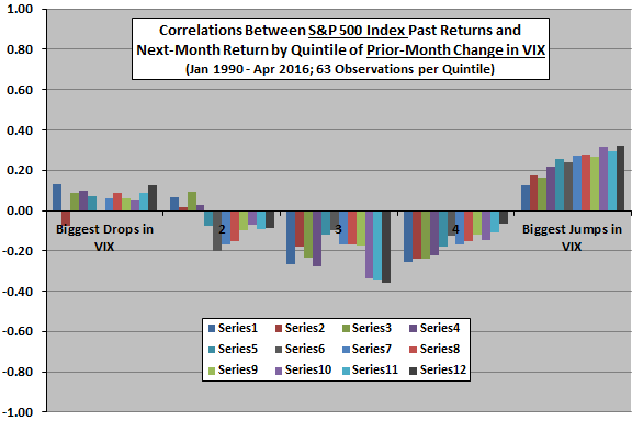 SP500-time-series-momentum-vs-change-in-VIX-quintile-chart