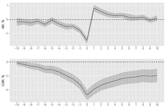 average-abnormal-stock-market-returns-around-VIX-peaks
