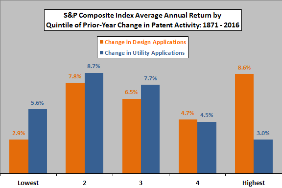 average-stock-market-return-by-quintile-of-changes-in-patent-applications