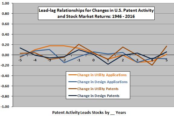 changes-in-patent-activities-stock-market-returns-leadlag-after-1945