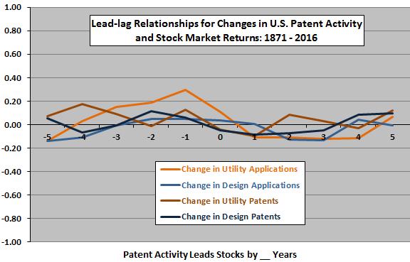 changes-in-patent-activities-stock-market-returns-leadlag
