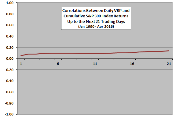 daily-VRP-cumulative-SP500-returns-correlations