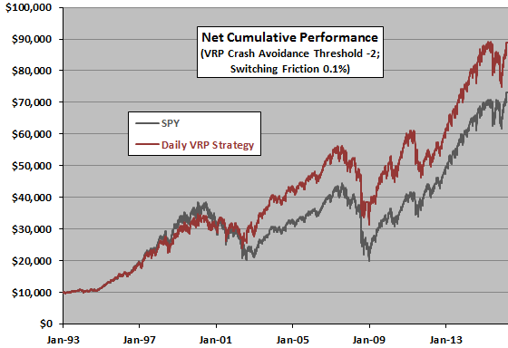 daily-VRP-strategy-cumulative