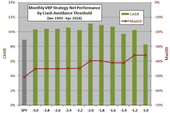 monthly-VRP-strategy-threshold-sensitivity