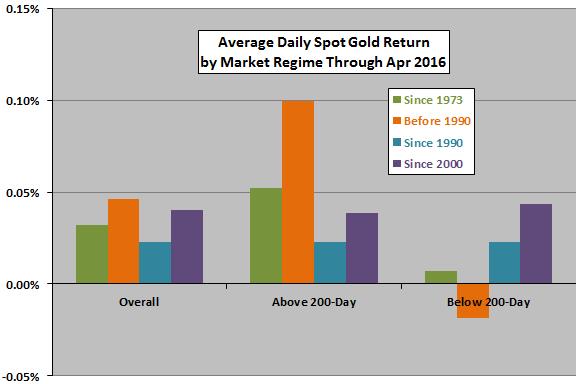 spot-gold-average-returns-above-below-SMA200