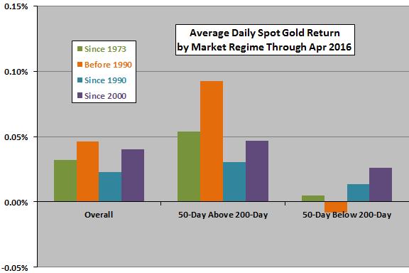 spot-gold-average-returns-after-gold-black-crosses