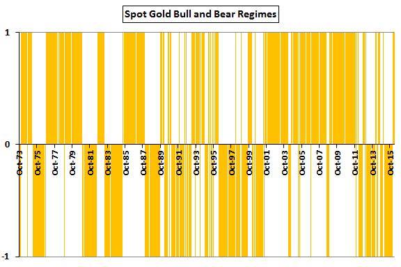 spot-gold-bull-and-bear-regimes