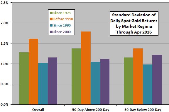 spot-gold-return-stdevs-after-gold-black-crosses