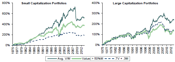 value-momentum-integration-strategies-net-cumulative-performances
