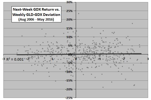 GDX-next-week-return-vs-GLD-GDX-deviation