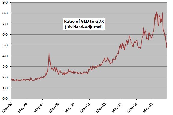 GLD-GDX-ratio